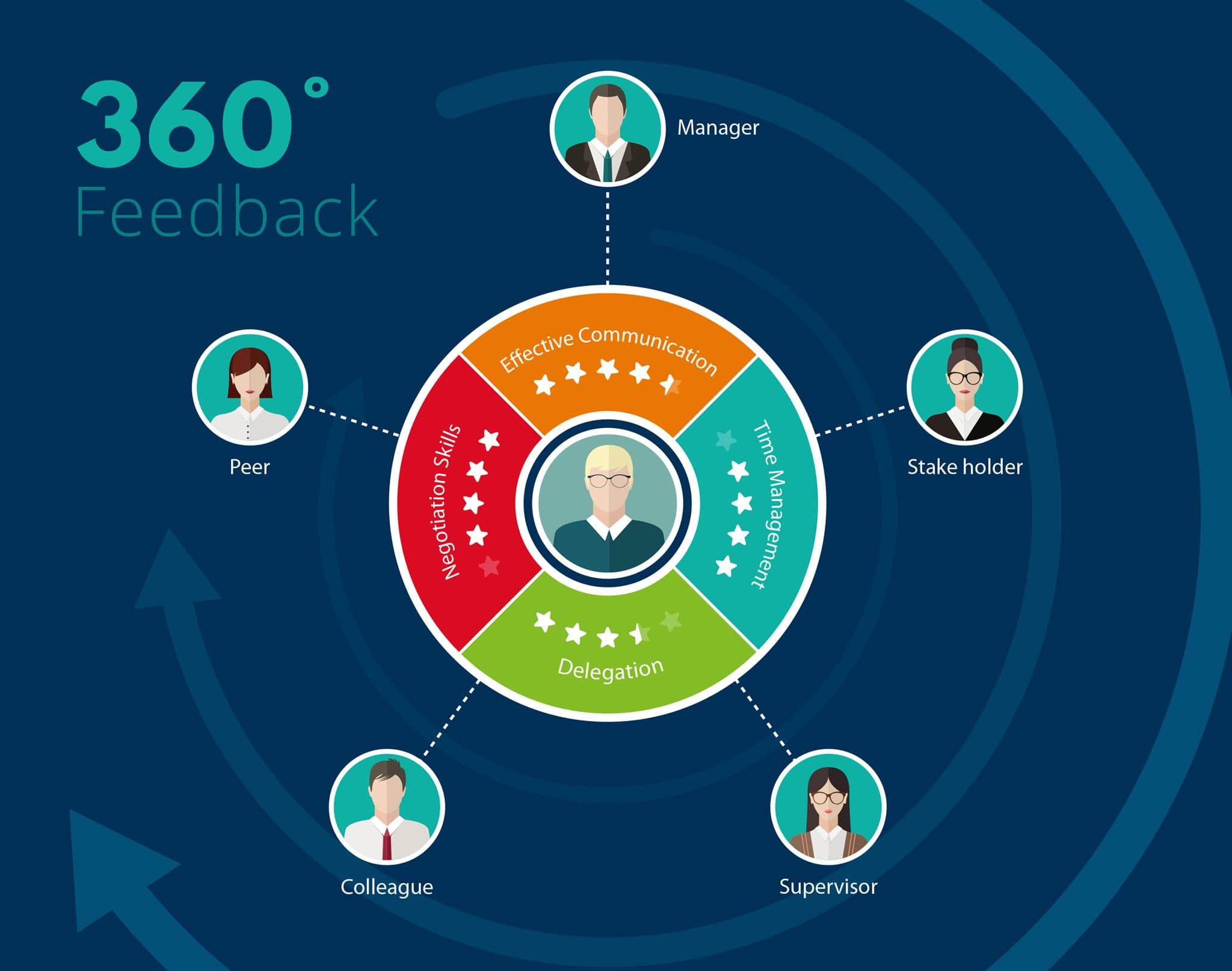 Why Organisations use 360 Degree Feedback?