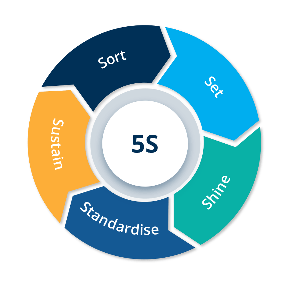 5S Visual workplace