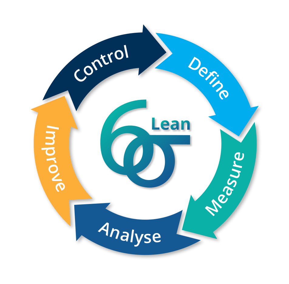 The Lean DMAIC Cycle